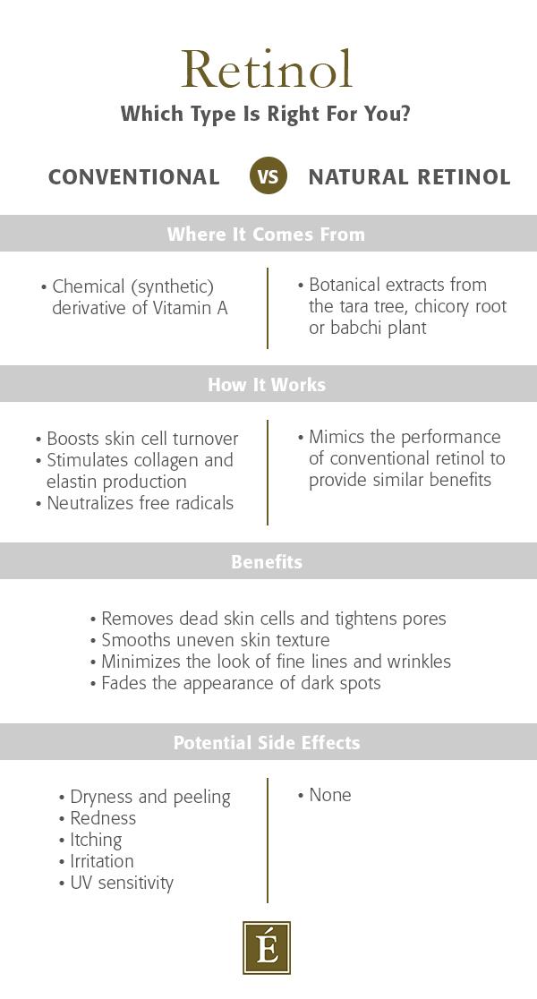 eminence-organics-conventional-vs-natural-retinol-infographic